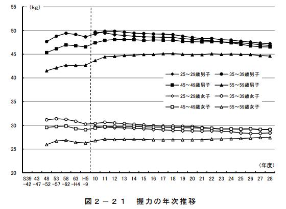 握力の年次推移/引用元:スポーツ庁《体力・運動能力の年次推移 成年(20歳から64歳)》。