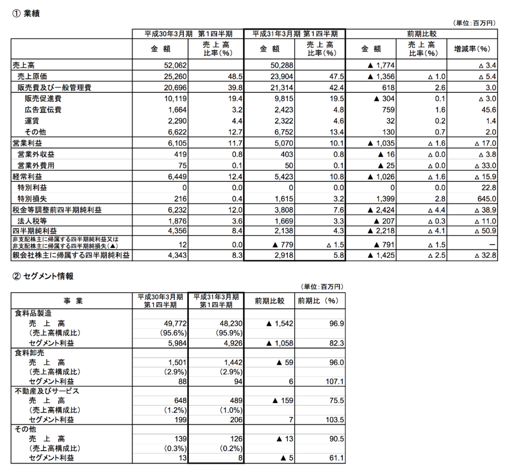 森永製菓:平成31年3月期第1四半期決算短信〔日本基準〕(連結) 2018年8月9日(適時開示) .