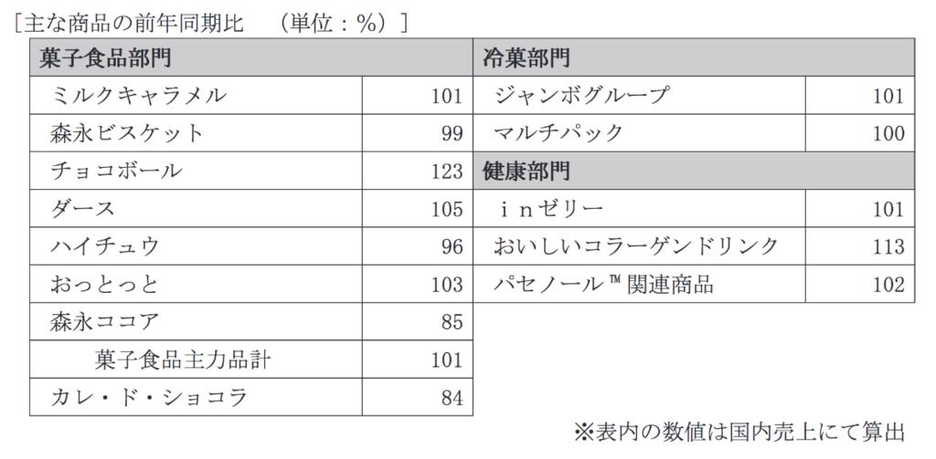 引用元:森永製菓:平成31年3月期第1四半期決算短信〔日本基準〕(連結) 2018年8月9日(適時開示) .