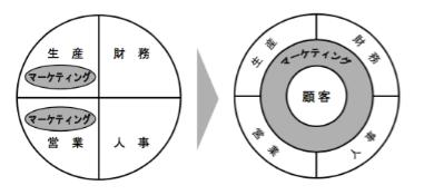 昔(左)と今(右)の会社組織におけるマーケティングの位置づけ.出典元:マーケティングマネジメント―持続的成長の開発と戦略展開(プレジデント社)