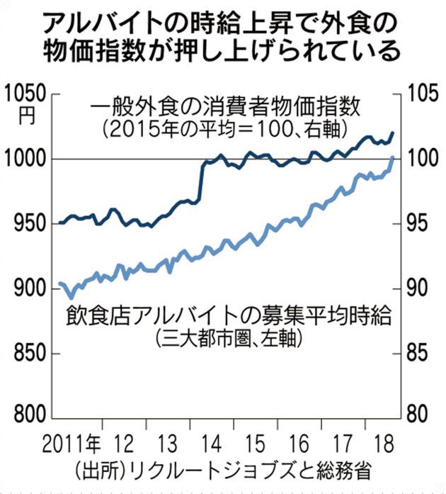 一般外食産業におけるアルバイト時給の変遷.
