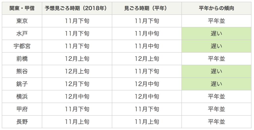 関東甲信越地方の2018年の紅葉は平年並みかそれより遅めで11月下旬から12月下旬。