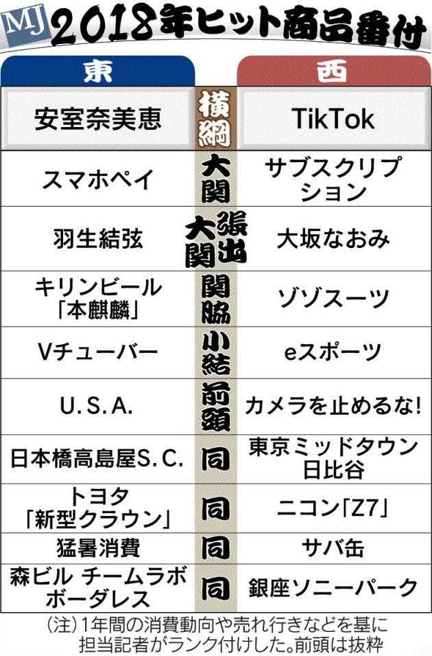 日本経済新聞社がまとめた2018年の日経MJヒット商品番付.