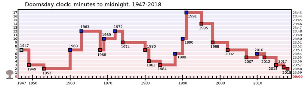 1947年から2018年までの世界終末時計の時刻推移/引用元:世界終末時計(ウィキペディア)