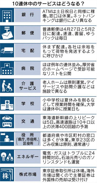 銀行、郵便、病院…10連休中のサービスは?  :日本経済新聞