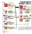 石油業界 再編2
