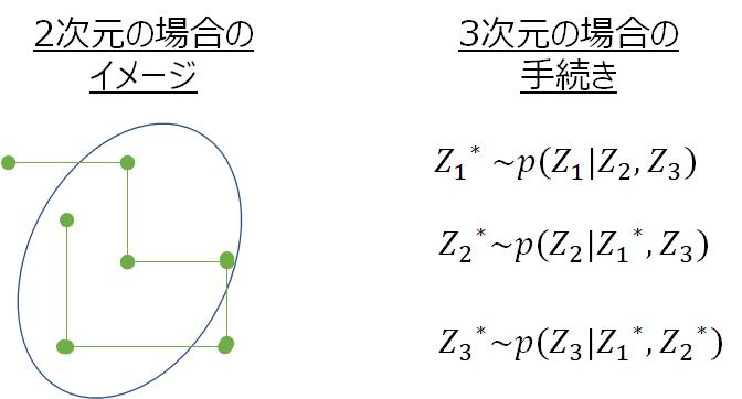 f:id:gashin_learning:20190831162434p:plain