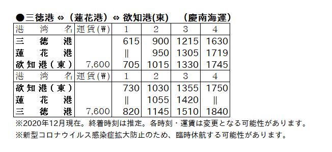 慶南海運時刻表