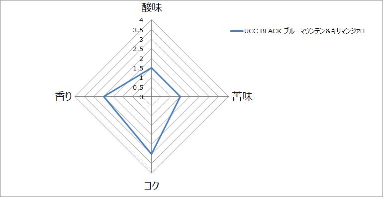 f:id:gatao_healing:20210117130330p:plain