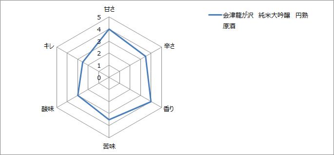 f:id:gatao_healing:20211009134450p:plain