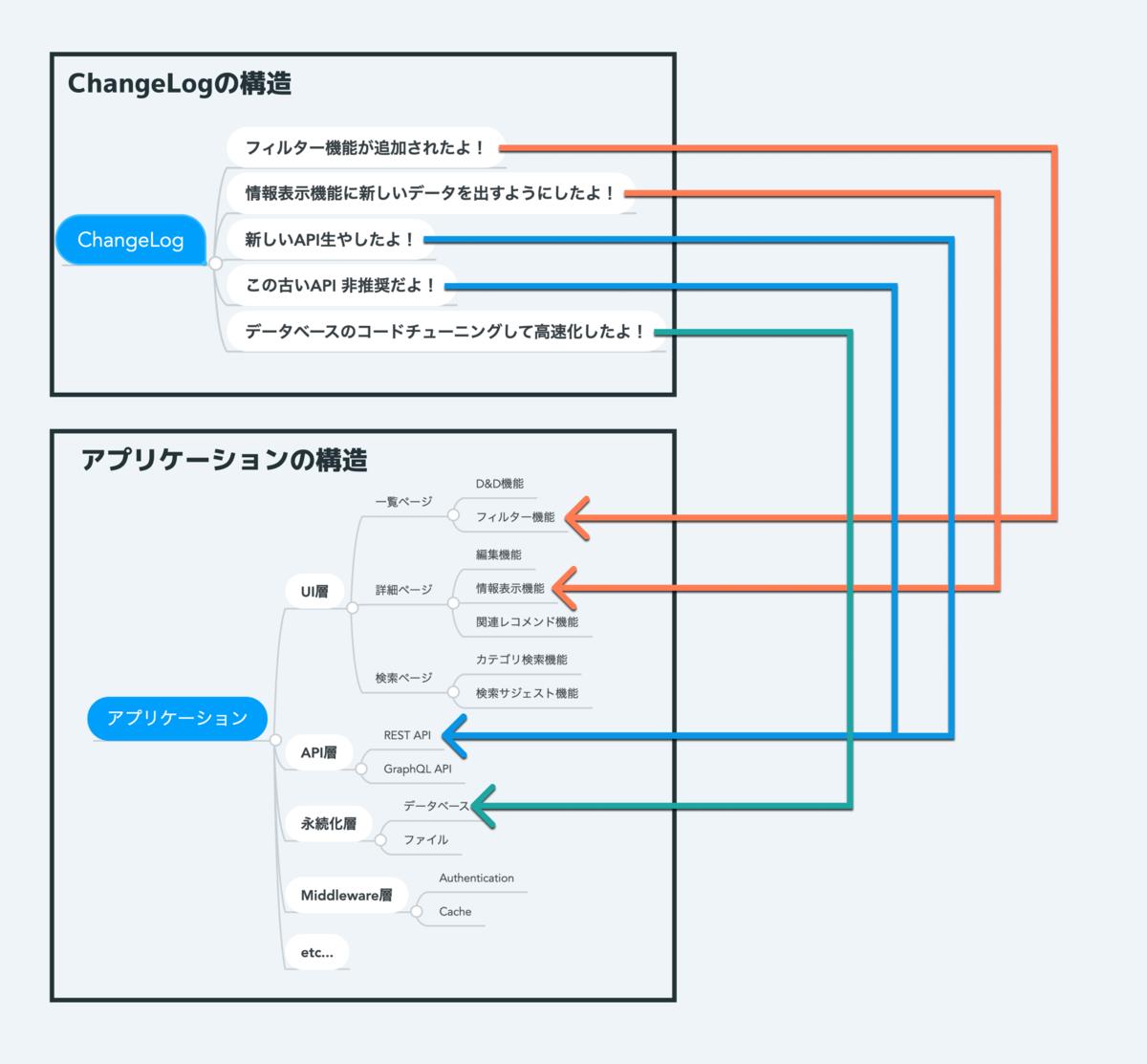 Changelogの変更点をきっかけにアプリケーション内部の構造がわかる