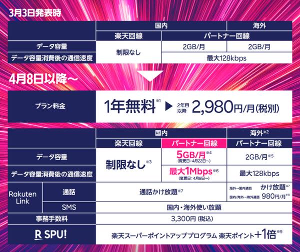 2020年4月8日(水)より、月額2,980円の無制限プラン「Rakuten UN-LIMIT」(読み:ラクテン アンリミット)を2.0にバージョンアップし、サービス開始いたしました。