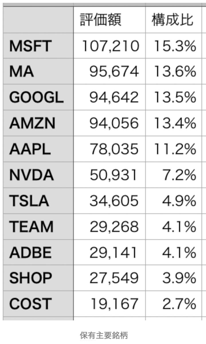 株価 Vgt