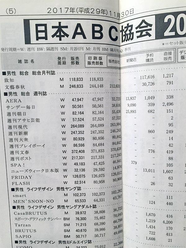 雑誌販売部数