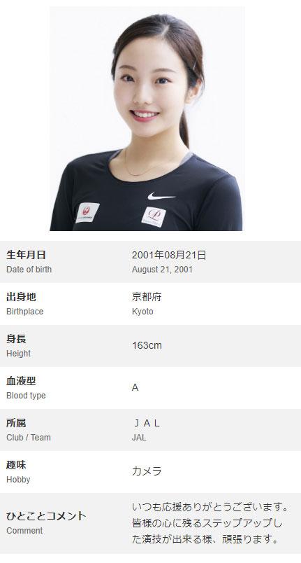 本田真凜公式プロフィール