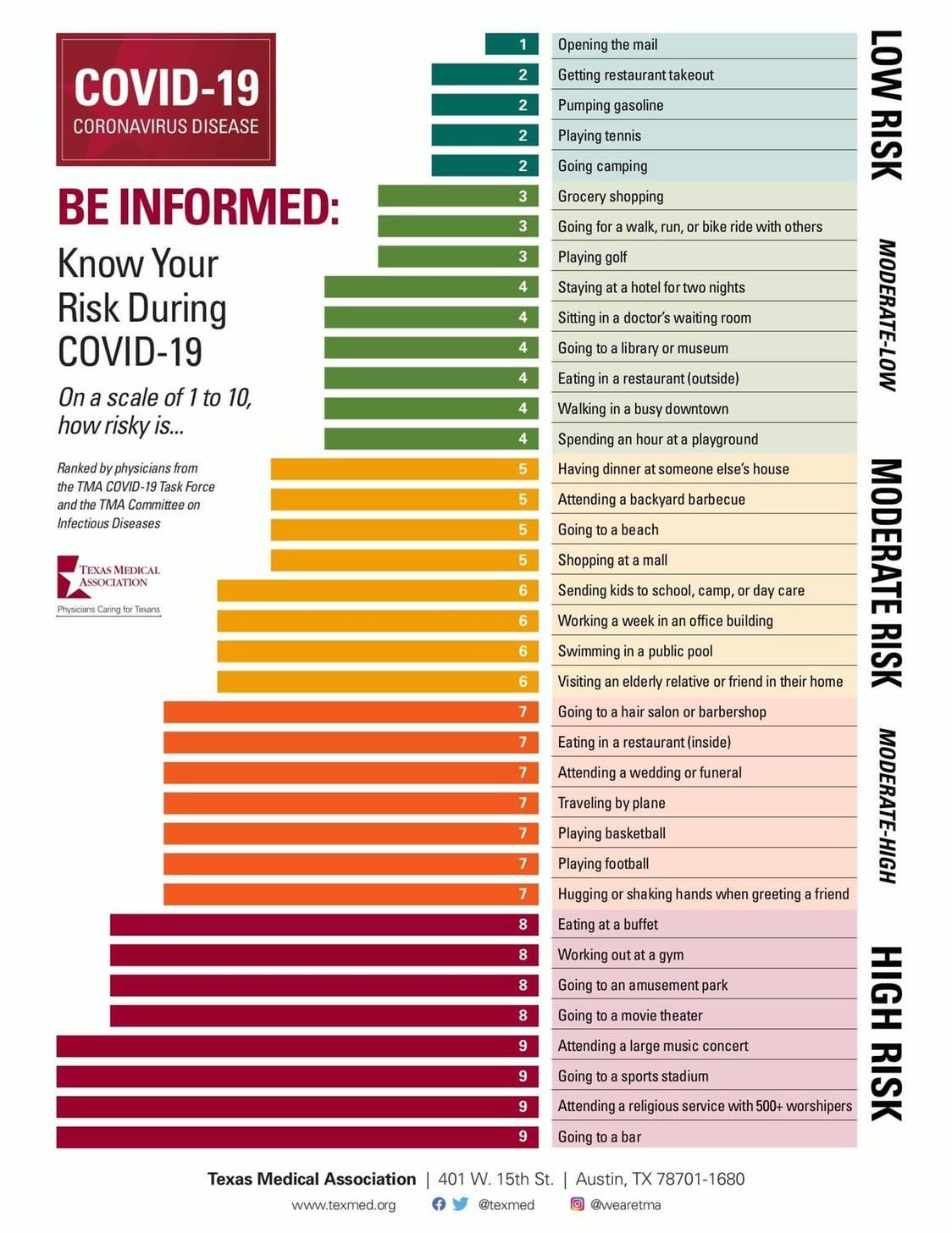コロナウイルス感染リスク