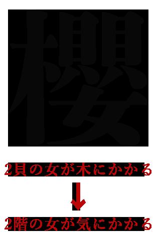 櫻という字の書き方