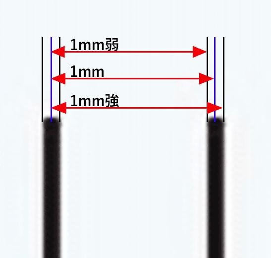 目盛りの線に幅があることでこのように「1mm弱」「1mm」「1mm強」が混在