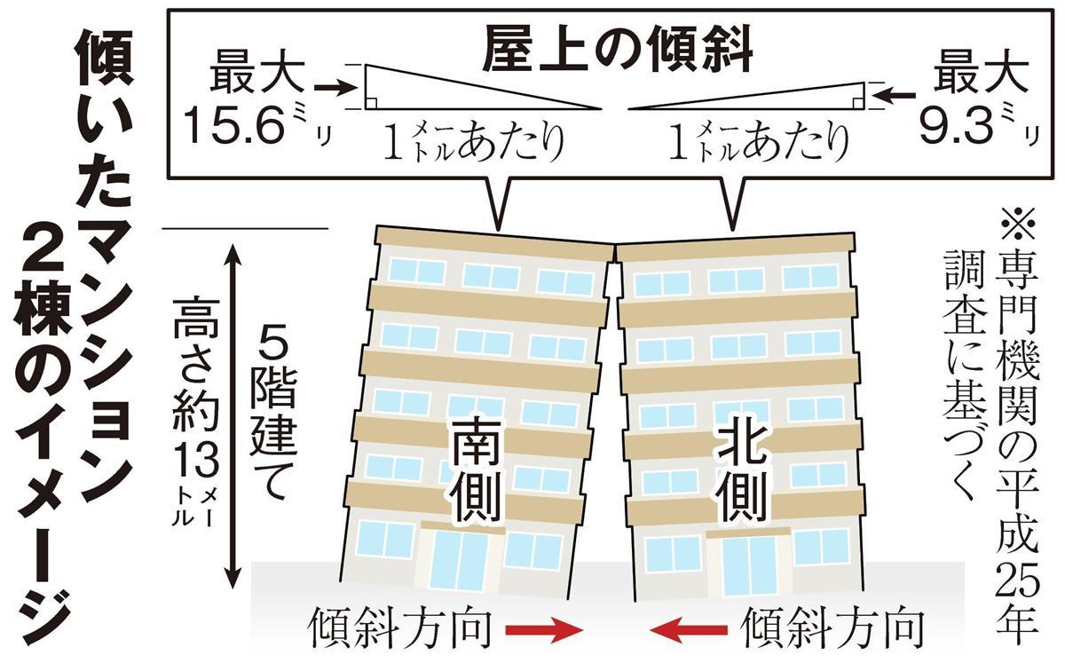 「ハの字」型に傾斜のマンション 8年放置で大阪市調査