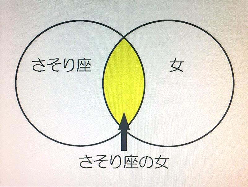 黄色いところが美川憲一というわけではない