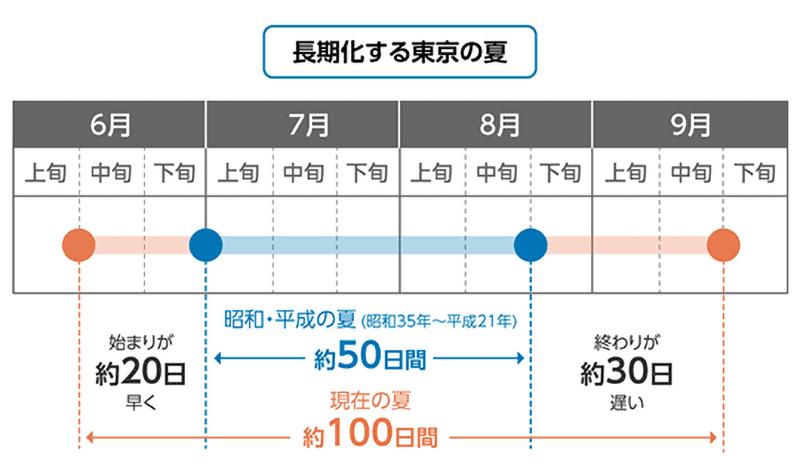 東京の夏は長くなってる