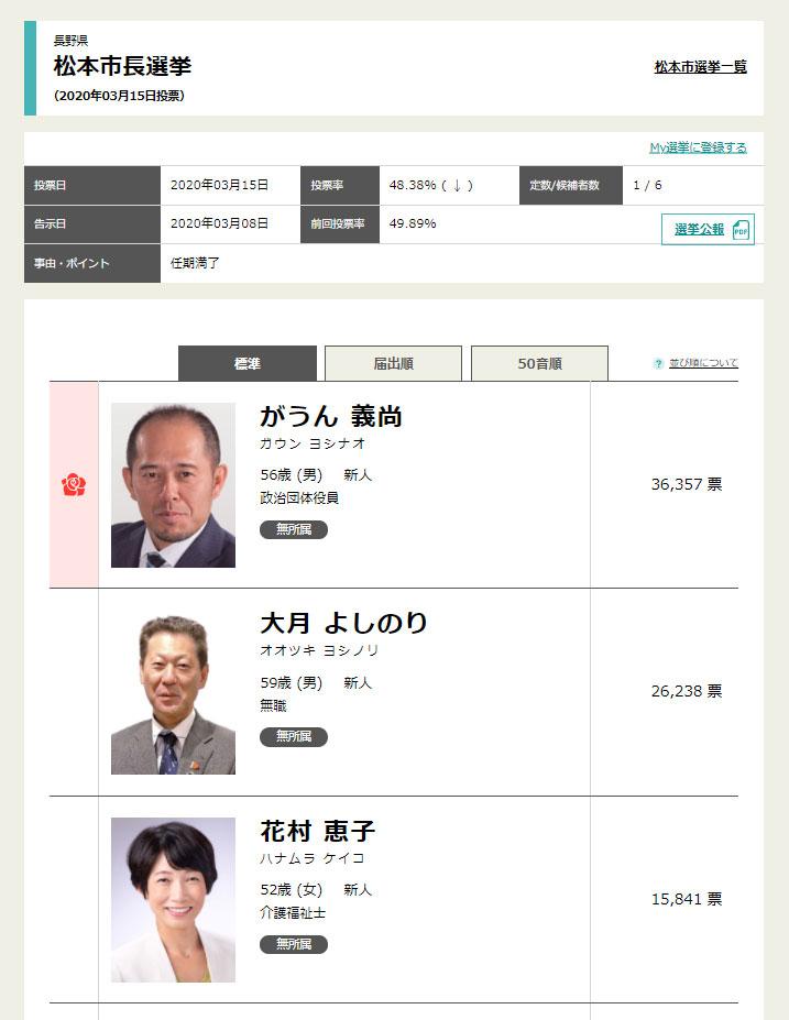 花村恵子、去年の松本市長選挙に出馬