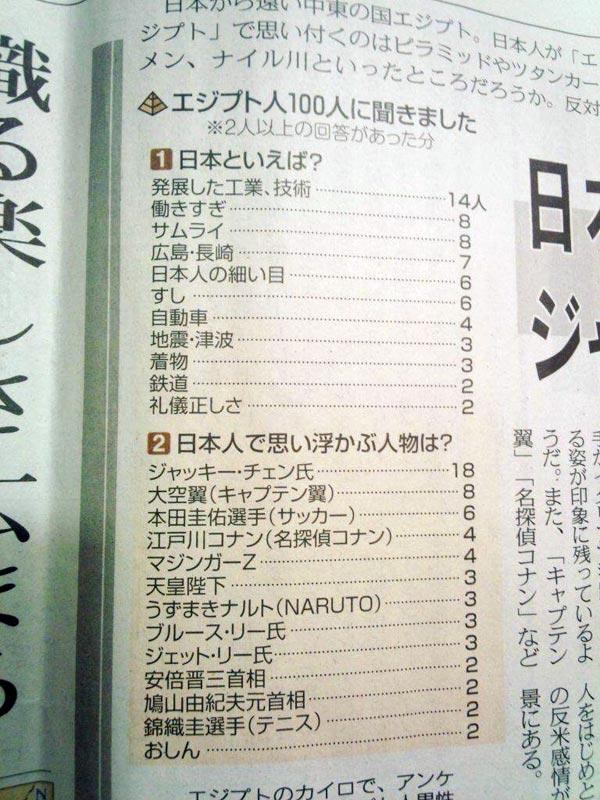 エジプト人100人に聞きました「日本人で思い浮かぶ人物は?」
