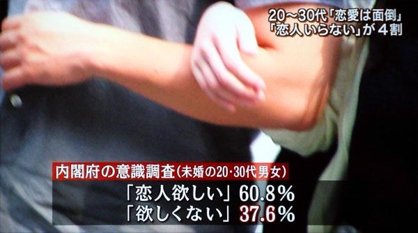 「恋人いらない」が約4割