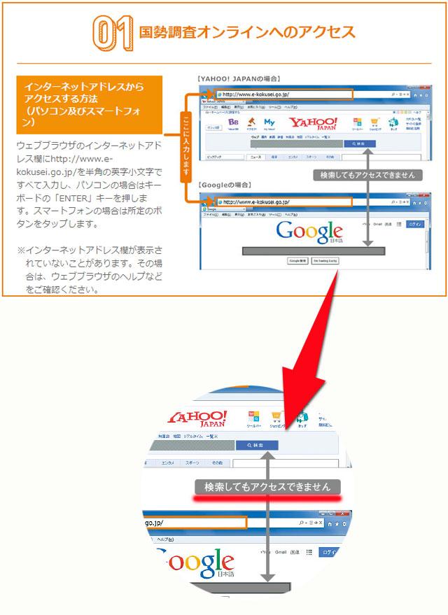 国勢調査オンラインへのアクセス方法
