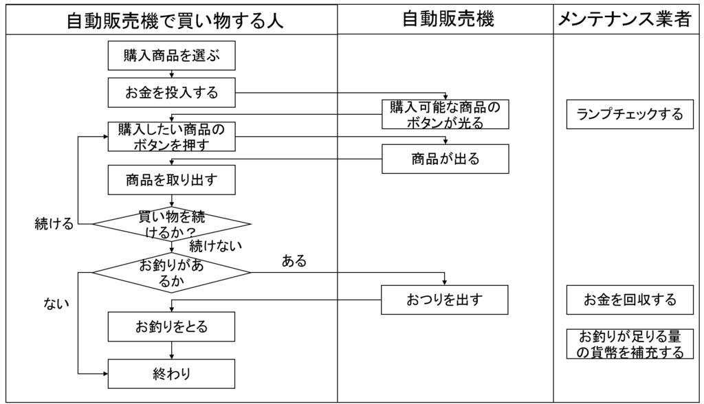 f:id:gene320:20180401162953p:plain