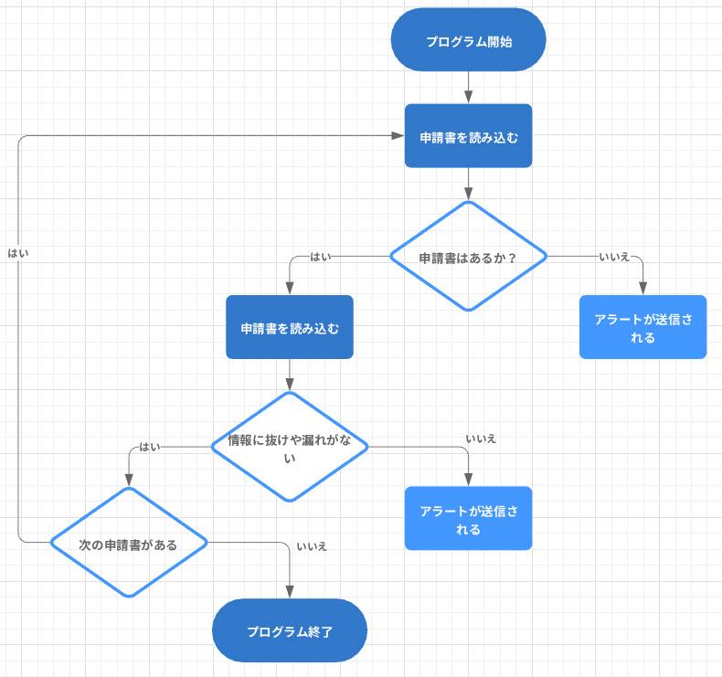 プログラミング 論理的思考
