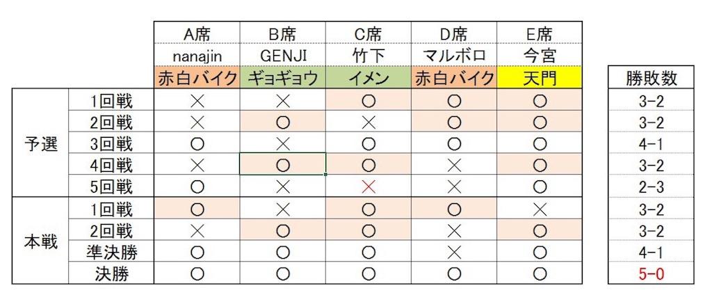 f:id:genji7000w:20170205185552j:image