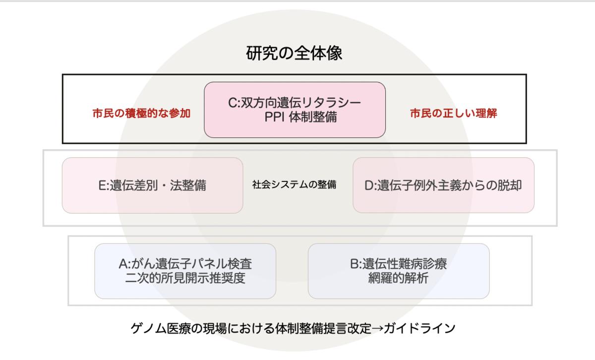 f:id:genomejournal:20210319144850p:plain
