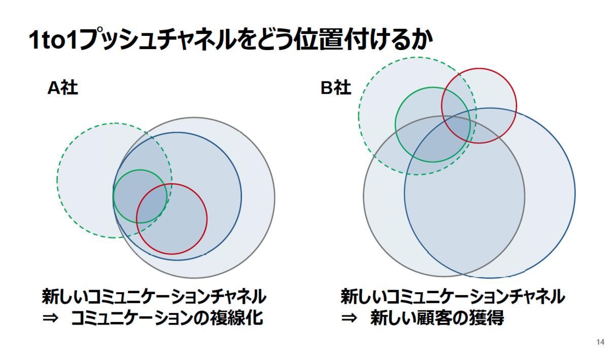 コミュニケーションチャネルの複線化と新規顧客の獲得