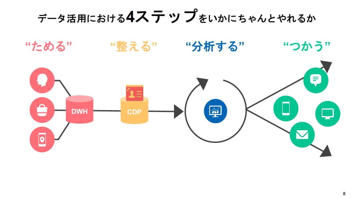 データ活用における4ステップ