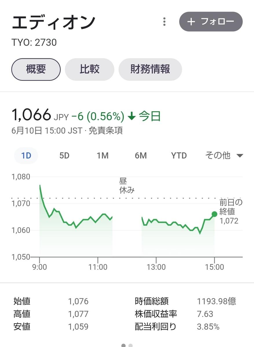 エディオン株価