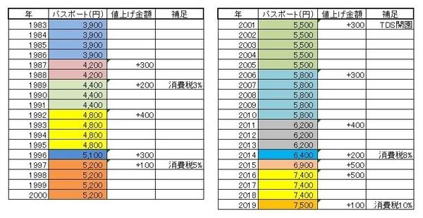 東京ディズニーランド入園チケット価格推移