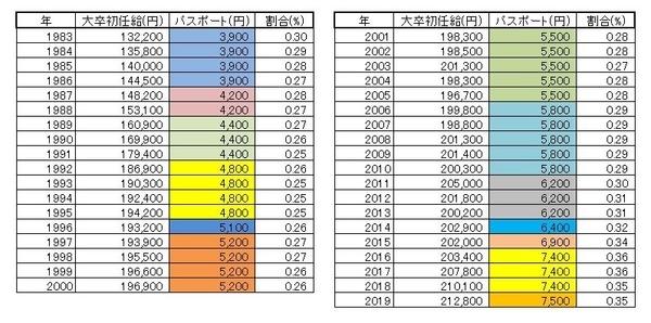 東京ディズニーランド入園料と大卒初任給比較