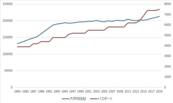 東京ディズニーランド入園料と大卒初任給比較グラフ