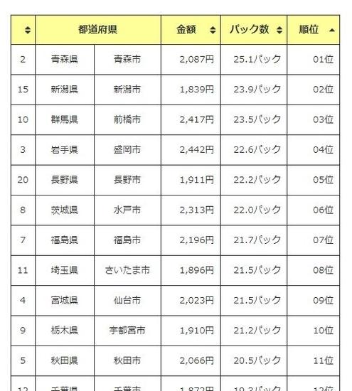 都道府県別納豆消費ランキング