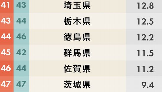茨城県7年連続魅力度ランキング最下位
