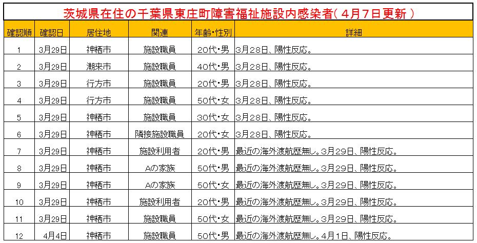 茨城県新型コロナウイルス東庄町障害者施設感染者一覧表