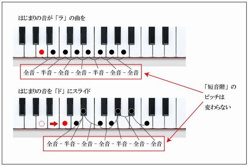 長音階と短音階の違い