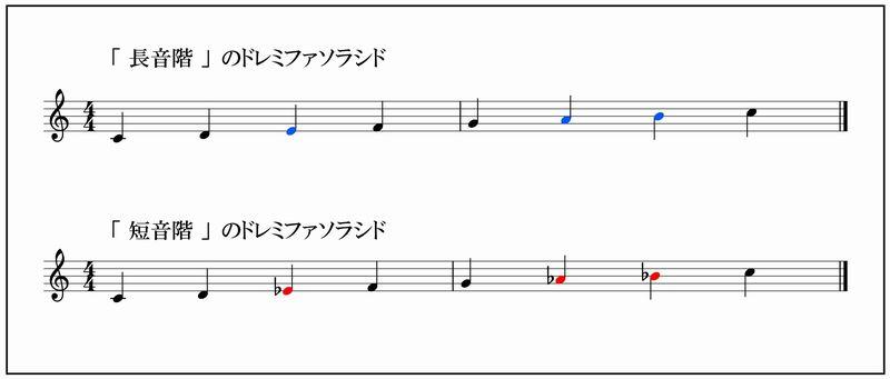 長音階と短音階のドレミの違い