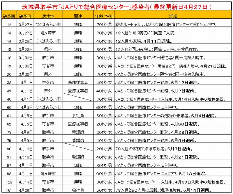 茨城県取手市JAとりで総合医療センタークラスター一覧