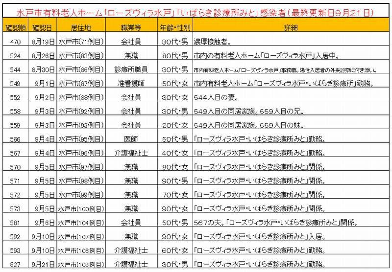 水戸市ローズヴィラ水戸・いばらき診療所水戸コロナ感染一覧