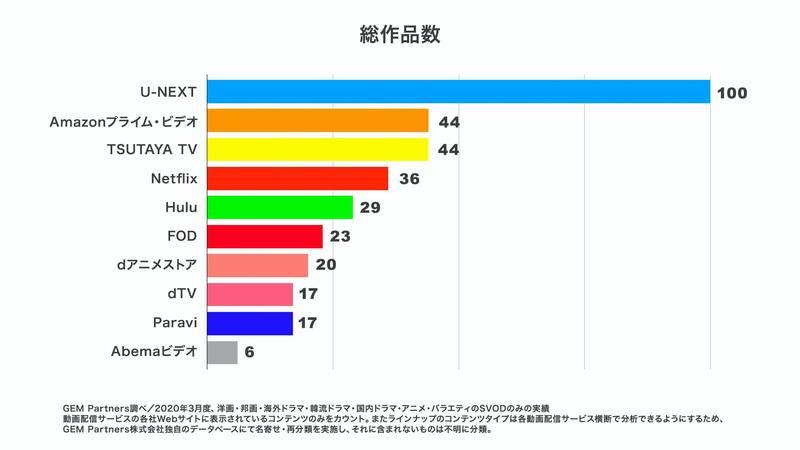 U-NEXT見放題動画数