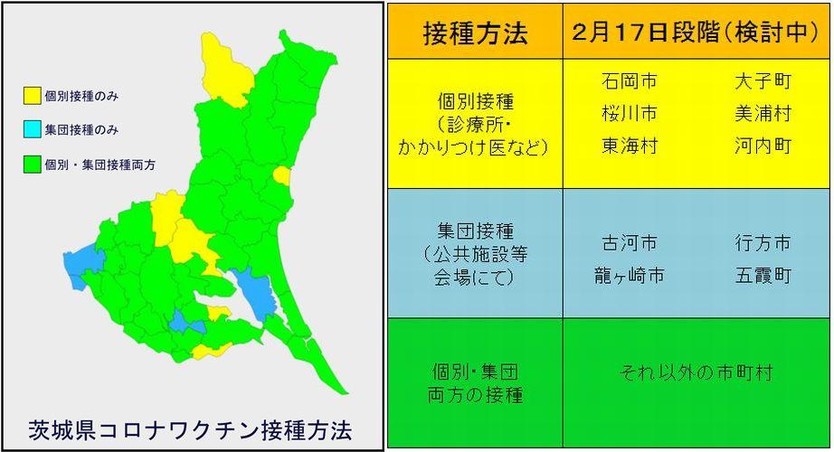 茨城県コロナウイルスワクチン接種方法
