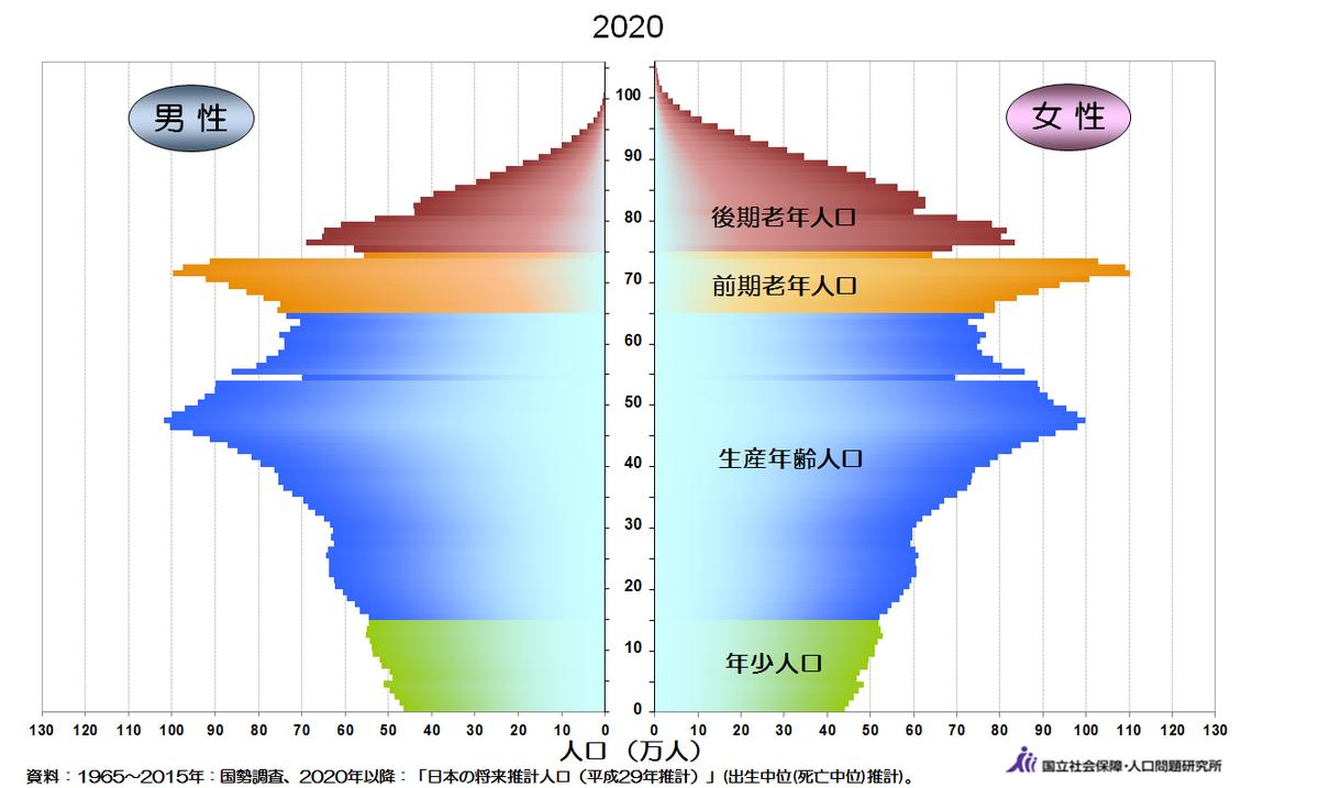 2020年人口ピラミッド(日本)