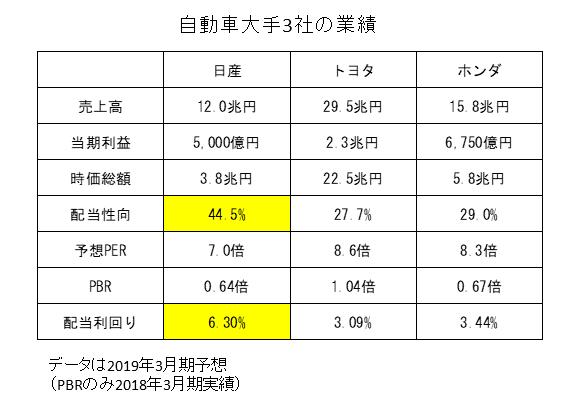 自動車大手3社の業績比較